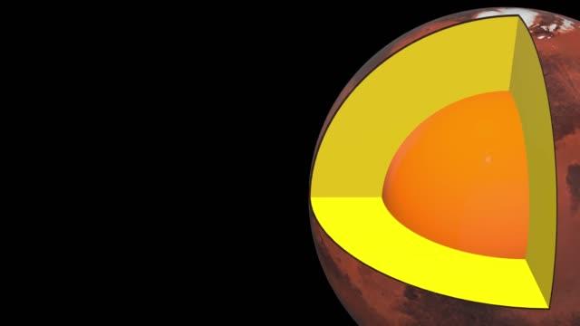 Mars-structure---schematic-interior---comes-to-the-right